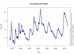 unemployment essay thesis essay unemployment kentucky middot capitalism michael roberts blog page michael roberts blog wordpress com middot master thesis