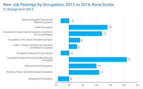 hiring demand careers novascotia ca new job postings by occupation 2013 vs 2014 nova scotia % change from