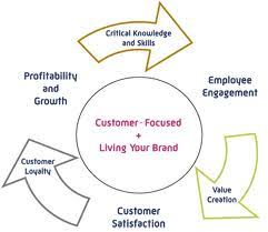 Three Essays On The Customer Satisfaction customer Loyalty
