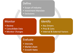 research markis capital the diem cycle is our analytical framework for customized research first we define a clear research mandate scope of study and areas of exclusion