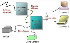 network diagram layouts   home network diagramswired home network diagram featuring ethernet router