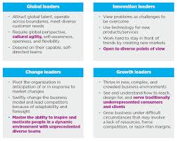 the inclusive leader figure 2 korn ferry research 21st century leaders needed today purple text highlights inclusive leaders behaviors