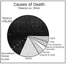 health dangers of smoking for nonsmokersa carcinogen is something that causes cancer  the epa put cigarettes in the same group   arsenic  which is a deadly poison  and asbestos