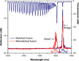 Temperature-independent tilted fiber grating vibration sensor ... - OSA