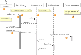 uml component diagrams  guidelinessequence diagram showing collaborating parts