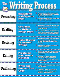 online get cheap writing process com alibaba group the writing process chart poster 32 x 24 decor 0