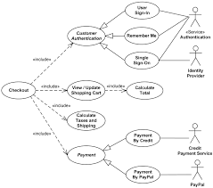 uml use case diagram examples for online shopping of web customer    online shopping uml use case diagram example   checkout  authentication and payment use cases