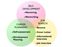 career development assignment research paper   wwwvegakormcom career development assignment research paper