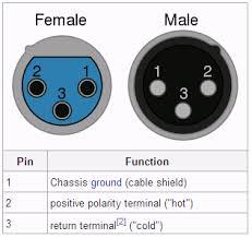 xlr wiring diagram xlr image wiring diagram wiring diagram for xlr connector jodebal com on xlr wiring diagram