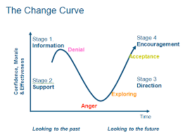 change curve   understanding the typical stages we all go throughdiagnose the phases and tailor support