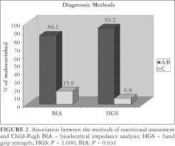 FSHN     liver disease case study RentLocal co Comparison of daily intake levels of protein among the cirrhotic patients  chronic hepatitis C patients and controls