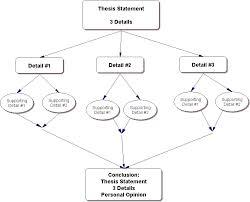 persuasive essay thesis statement examples Resume Template   Essay Sample Free Essay Sample Free