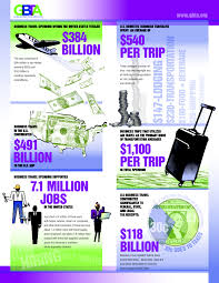 business travel is an economic force the business of travel ecostudyinfographicv2