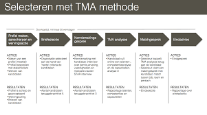 setting up recruitment and selection process the tma method proces werving en selectie