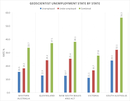unemployment n institute of geoscientists geoscientist unemployment and underemployment by state