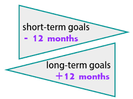 what is a short term goal short term and long term goals for  excelsior college a short term vs long term goals shortterm vs longterm goals