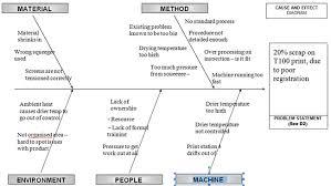 fishbone diagram    steps to better problem solvinga few tips along the way