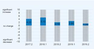 Economic Confidence Survey - <b>Autumn 2019</b> - <b>European</b> Round Table