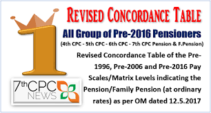 7th CPC Voluntary Retirement Scheme : Recommendation on ...