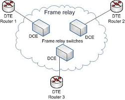 frame relay   wikipedia