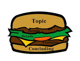 the rhetorical situation the hamburger method the hamburger method