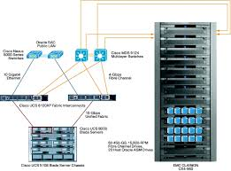 data warehouse scalability cisco unified computing system and figure 3 single server running oracle rac block