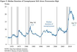 the financial crisis cost more than trillion dallas fed study unemployment duration