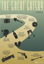 17 best images about american dream unit novels this enotes original timeline infographic of the great gatsby by f scott
