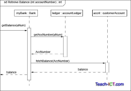 teach ict a level computing ocr exam board   uml activity diagramuml sequence diagram example