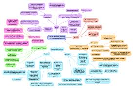 social action theory a summary revisesociology