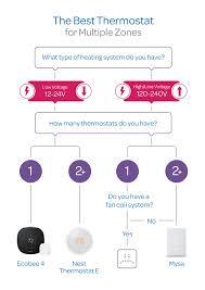 The Best Thermostat for Multiple <b>Zones</b> | Blog | Mysa <b>Smart</b> ...
