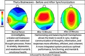 Imagini pentru balancing the hemispheres