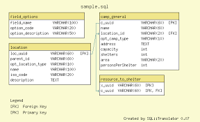 creating er diagrams from sql   techmania