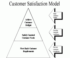 braum    s customer service skills suck customer service skills prymid