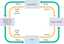 ap macro notes handouts   mr  kabourek    s websitesimple circular flow model diagram