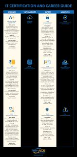 it certification and career overview infographic careertopia thomas bayhan is the program manager at trainace an established it training and certification organization offering training in both the private and