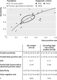 efficacy and effectiveness of screen and treat policies in fig 2 roc curve for studies using hba1c as index test and ogtt as reference standard area of ellipse is proportional to prevalence