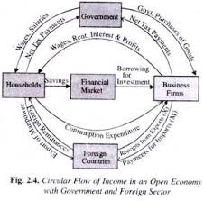 the circular flow of national income  explained with diagram circular flow of income in an open economy   government and foreign sector