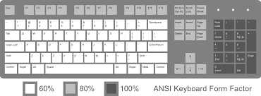 keyboard layout   wikipediaansi keyboard layout used primarily in the united states  percentages and relevant values of keys denote the presence of keys at common keyboard sizes