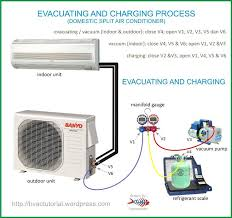 images about ideas for the house on pinterest   air    outside ac unit diagram   evacuating and charging domestic split air
