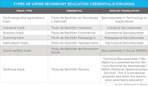 education in wenr types upper secondary education credentials diplomas