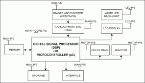 block diagram of digital camera the wiring diagram block diagram of digital camera zen diagram block diagram