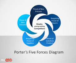 free porter    s five forces diagram with petals for powerpoint    free porter    s five forces diagram   petals for powerpoint   free powerpoint templates   slidehunter com