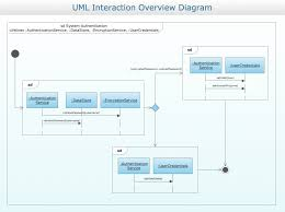 conceptdraw samples   uml diagramssample   uml interaction overview diagram