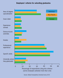 employability which university is doing the best by its students employers criteria for selecting graduates