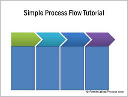 simple process flow diagram in powerpointadd details box to process diagram