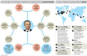Image result for Tony Blair Associates