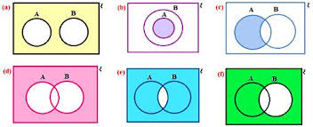 worksheet on venn diagrams   venn diagrams in different situations    worksheet on venn diagrams