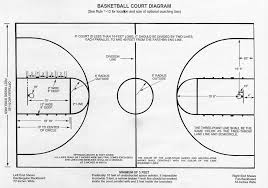 best photos of youth basketball court dimensions   basketball    basketball court dimensions diagram