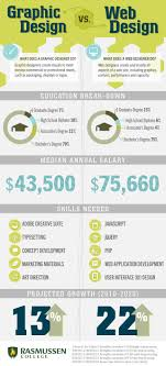 graphic design vs web design which career is right for you